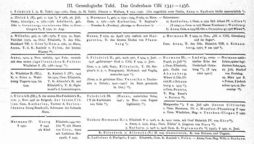 genealogie-cilli