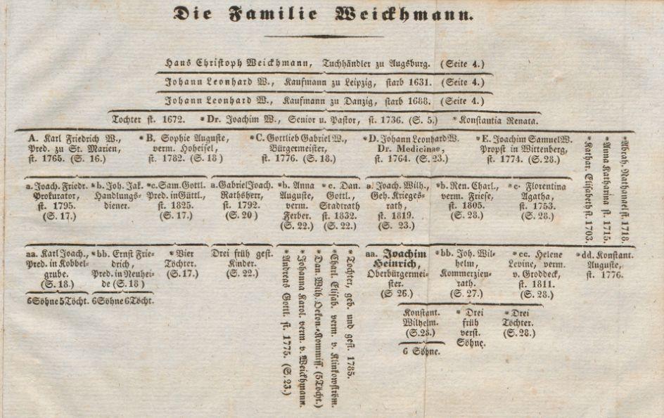 Stammbaum-Weickhmann
