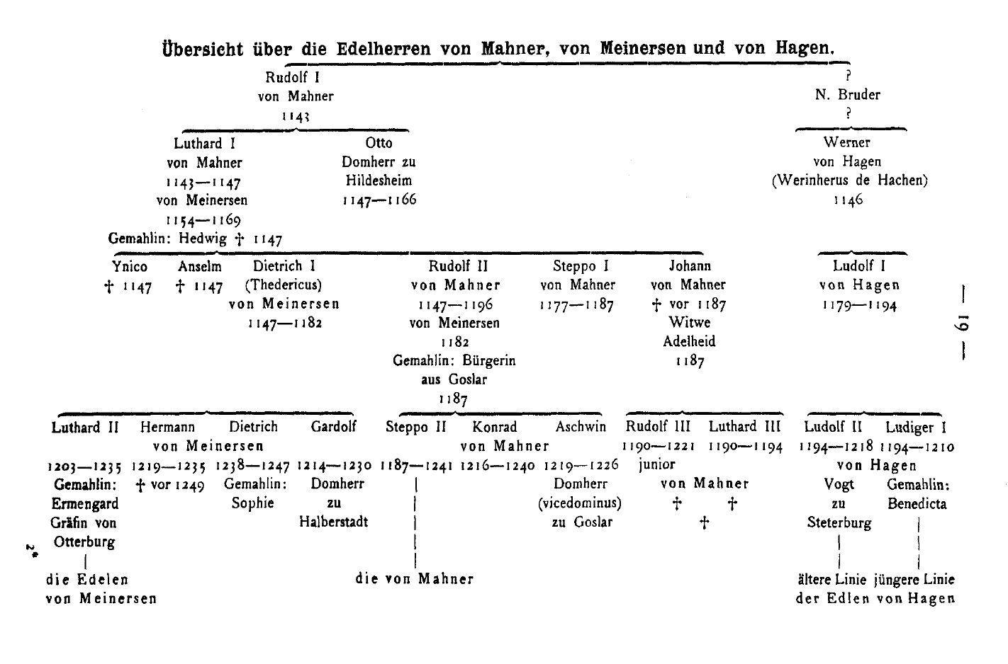 Stammbaum-Gunzelin-von-Hagen